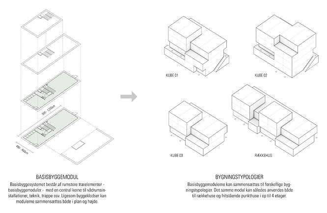 Almen-bolig-plus-diagram-ONV-arkitekter-præfab-boliger-prefabrication-housing